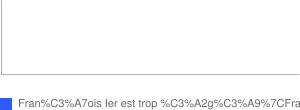 Pape François 1er : le nouveau pape François 1er est-il trop âgé ?